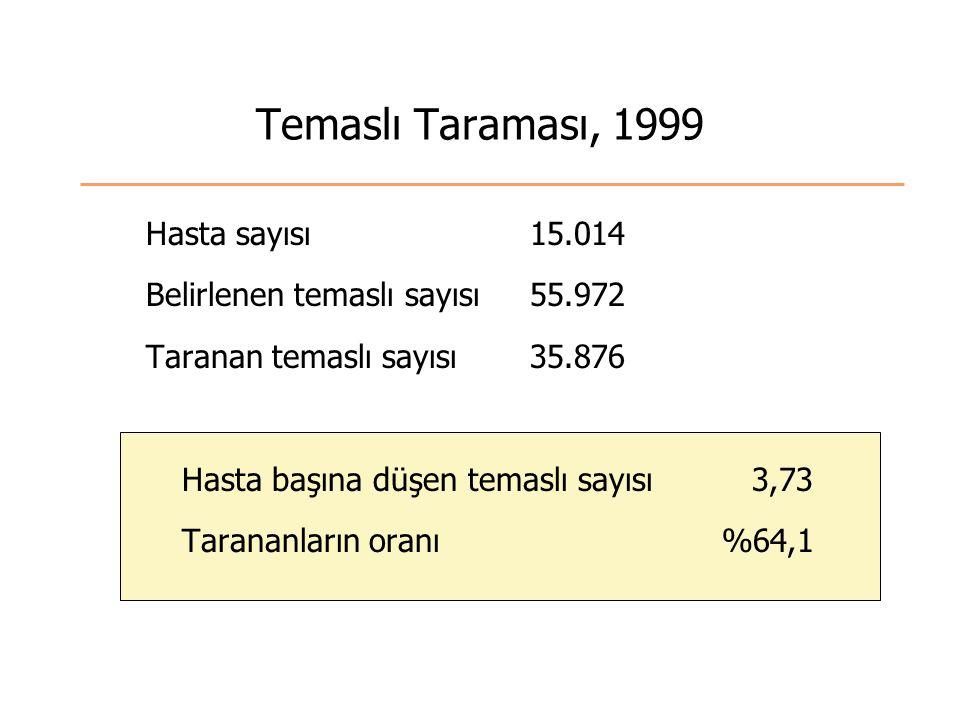 Temaslı Taraması, 1999 Hasta sayısı 15.014