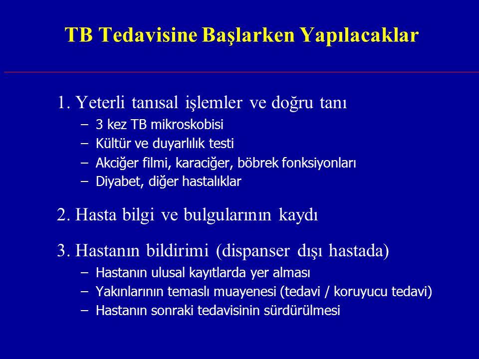 TB Tedavisine Başlarken Yapılacaklar