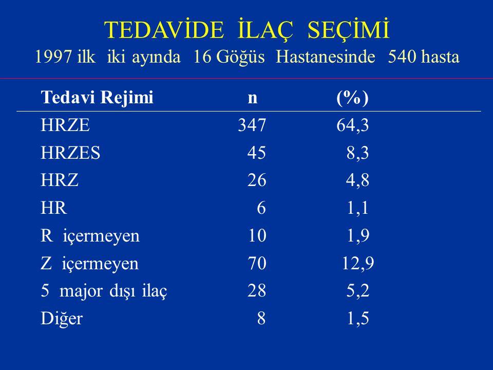TEDAVİDE İLAÇ SEÇİMİ 1997 ilk iki ayında 16 Göğüs Hastanesinde 540 hasta