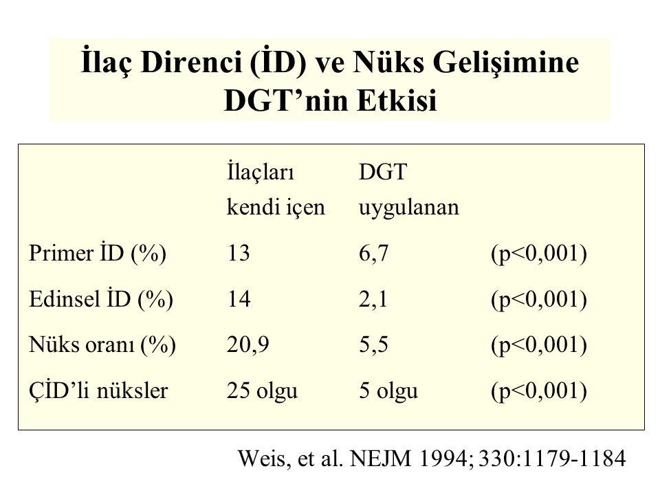 İlaç Direnci (İD) ve Nüks Gelişimine DGT'nin Etkisi