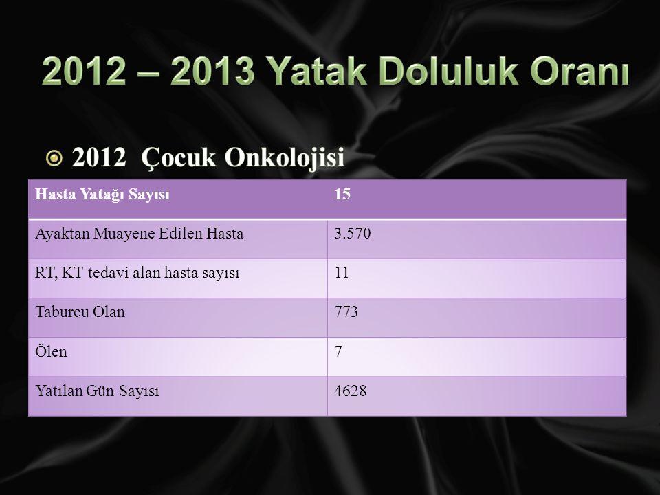 2012 – 2013 Yatak Doluluk Oranı 2012 Çocuk Onkolojisi