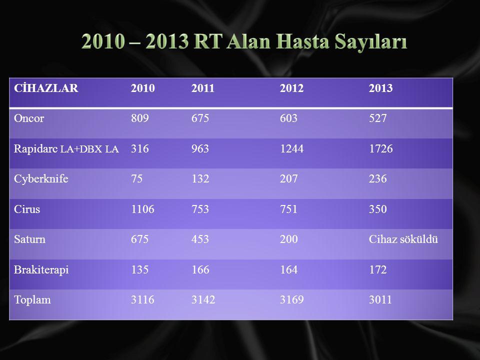 2010 – 2013 RT Alan Hasta Sayıları