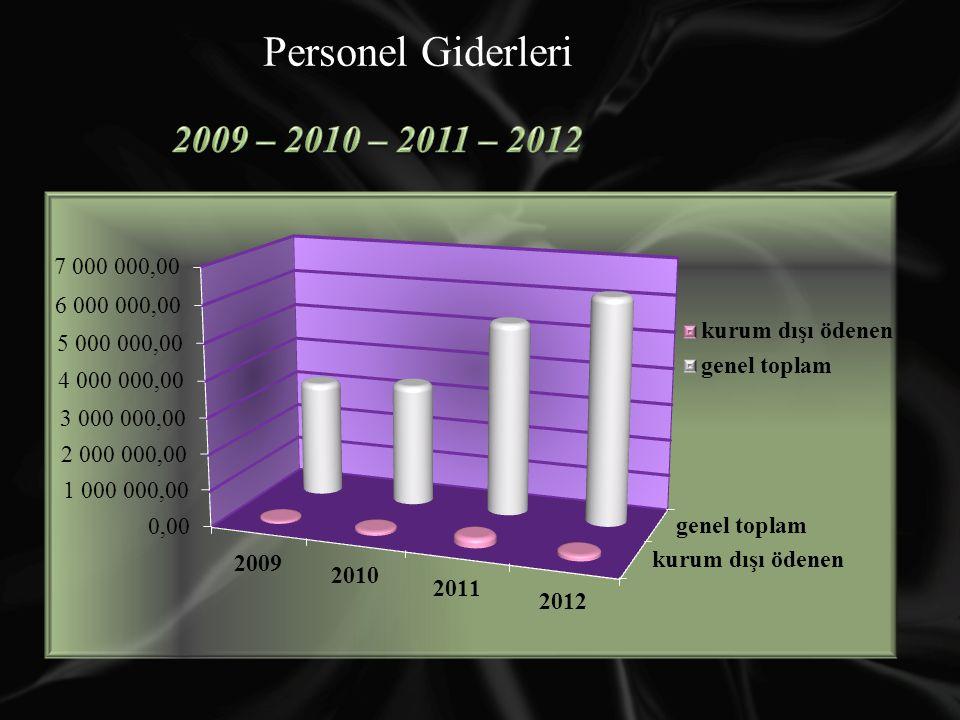 Personel Giderleri 2009 – 2010 – 2011 – 2012