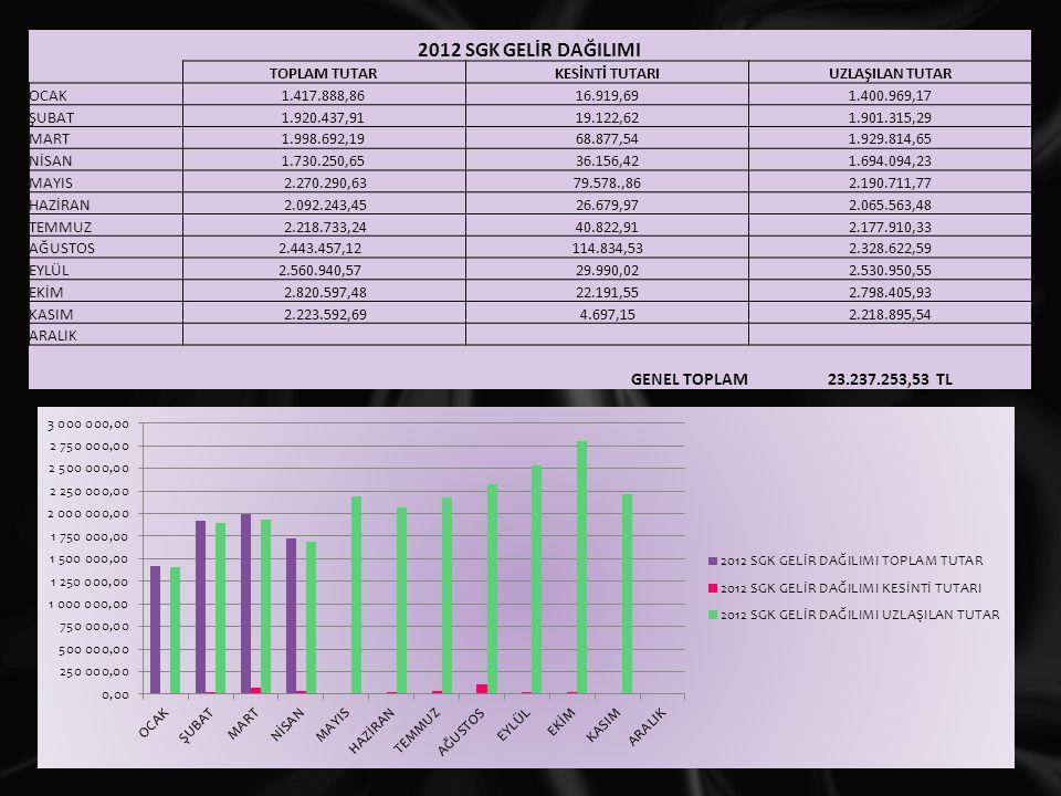 2012 SGK GELİR DAĞILIMI GENEL TOPLAM 23.237.253,53 TL TOPLAM TUTAR
