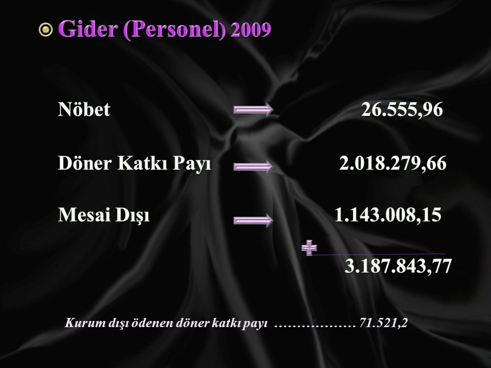 Gider (Personel) 2009 Nöbet 26.555,96 Döner Katkı Payı 2.018.279,66