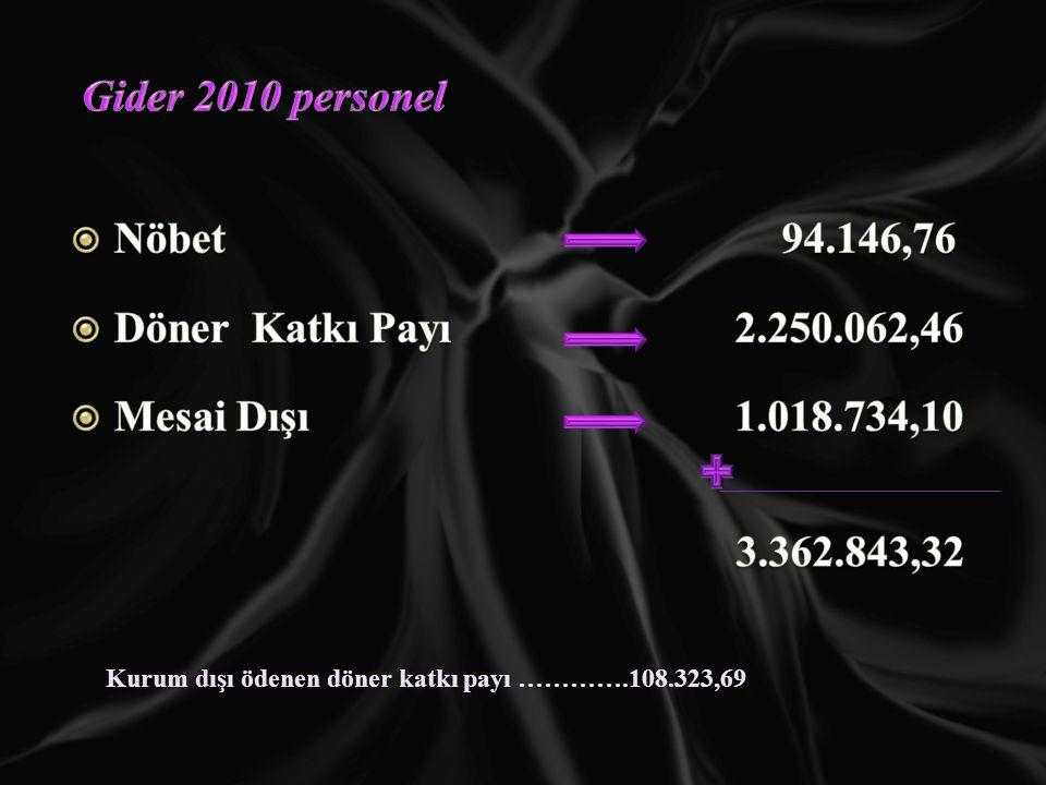 Gider 2010 personel Nöbet 94.146,76 Döner Katkı Payı 2.250.062,46