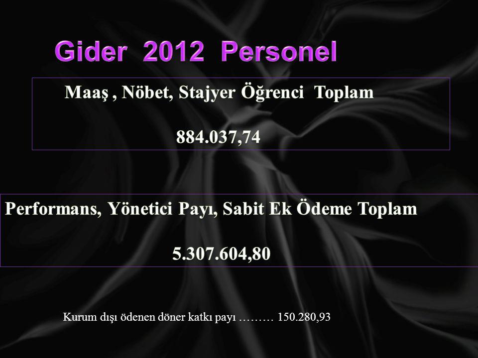 Gider 2012 Personel Maaş , Nöbet, Stajyer Öğrenci Toplam 884.037,74