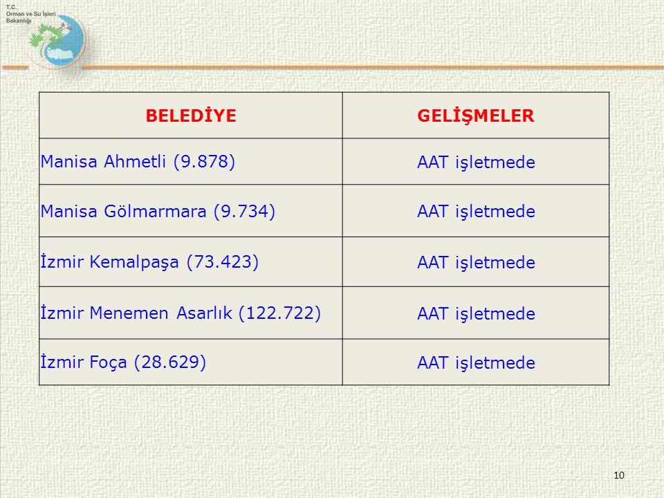 BELEDİYE GELİŞMELER. Manisa Ahmetli (9.878) AAT işletmede. Manisa Gölmarmara (9.734) İzmir Kemalpaşa (73.423)