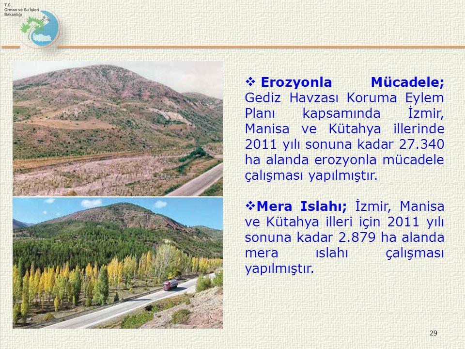 Erozyonla Mücadele; Gediz Havzası Koruma Eylem Planı kapsamında İzmir, Manisa ve Kütahya illerinde 2011 yılı sonuna kadar 27.340 ha alanda erozyonla mücadele çalışması yapılmıştır.