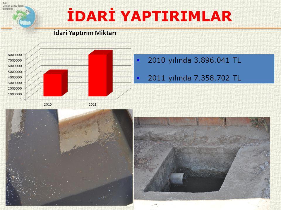 İDARİ YAPTIRIMLAR 2010 yılında 3.896.041 TL 2011 yılında 7.358.702 TL