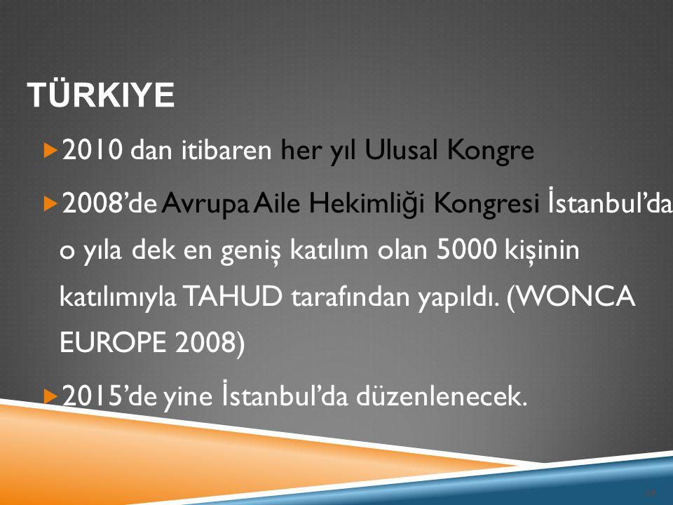 Türkiye 2010 dan itibaren her yıl Ulusal Kongre