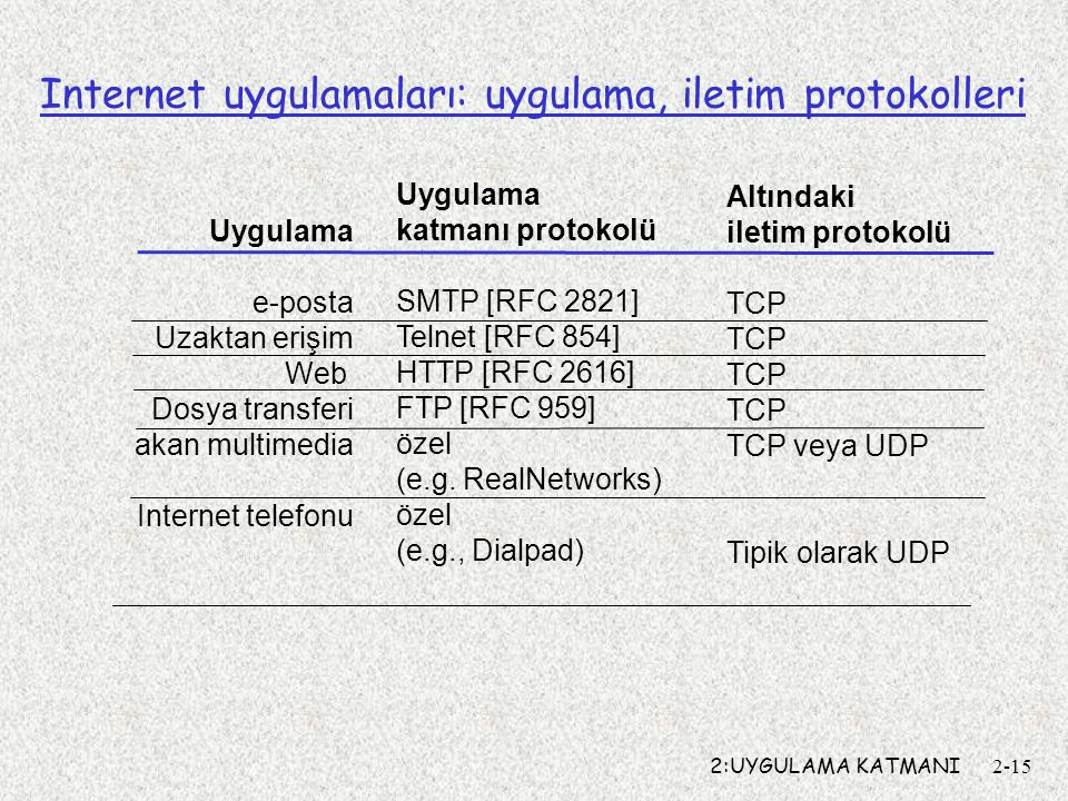 Internet uygulamaları: uygulama, iletim protokolleri