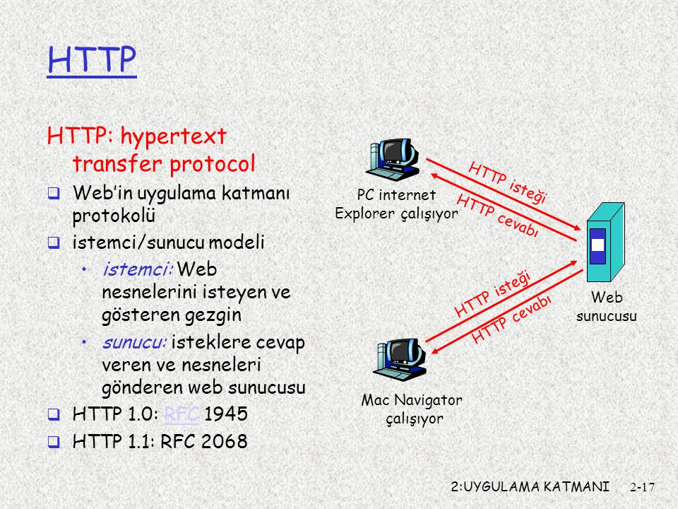 HTTP HTTP: hypertext transfer protocol