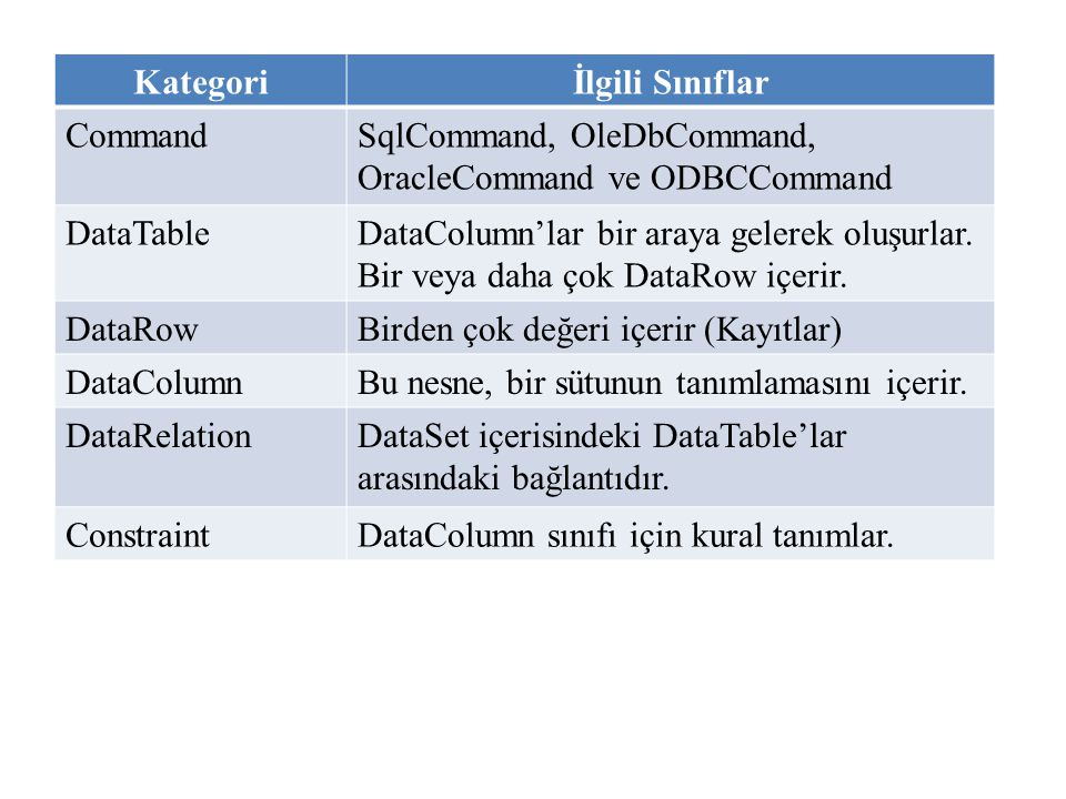 Kategori İlgili Sınıflar. Command. SqlCommand, OleDbCommand, OracleCommand ve ODBCCommand. DataTable.