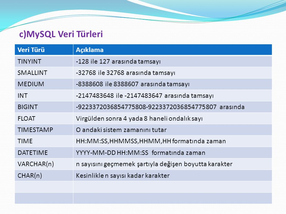 c)MySQL Veri Türleri Veri Türü Açıklama TINYINT