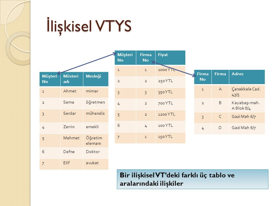 İlişkisel VTYS Müşteri. No. Firma. Fiyat. 1. 1000 YTL. 2. 250 YTL. 3. 350 YTL. 4. 700 YTL.