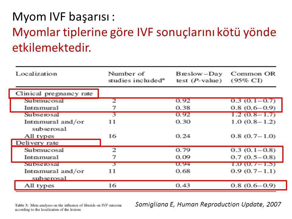 Myom IVF başarısı : Myomlar tiplerine göre IVF sonuçlarını kötü yönde etkilemektedir.