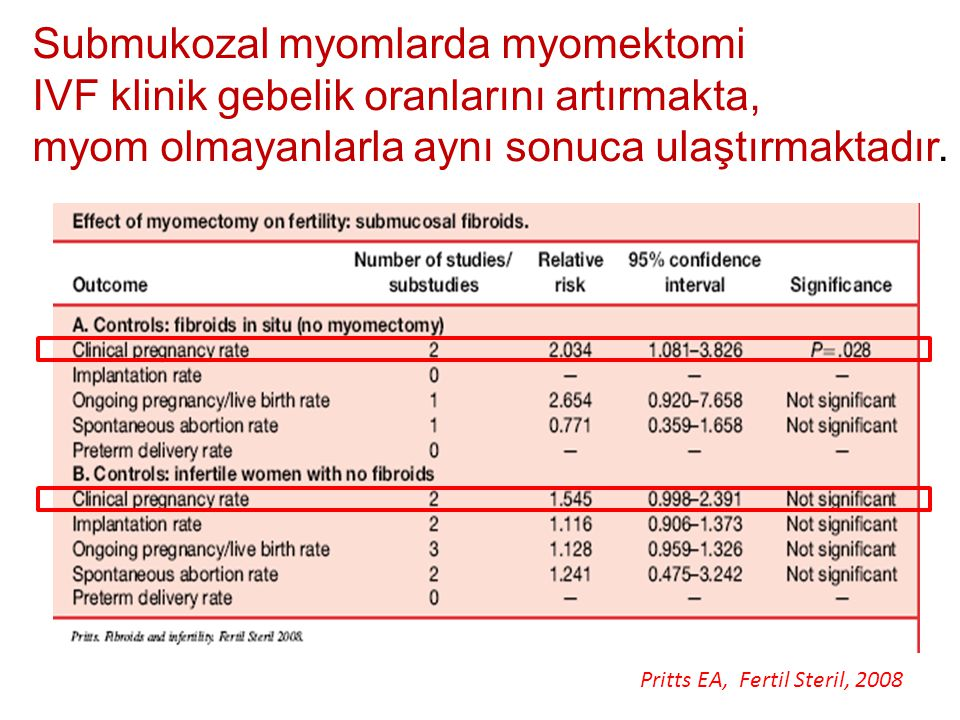 Submukozal myomlarda myomektomi IVF klinik gebelik oranlarını artırmakta, myom olmayanlarla aynı sonuca ulaştırmaktadır.