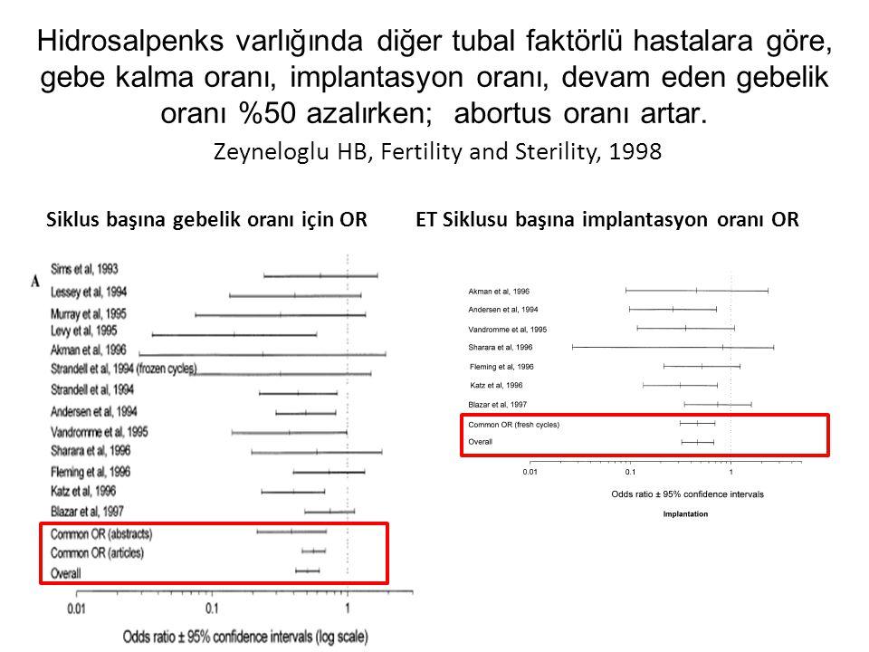 Hidrosalpenks varlığında diğer tubal faktörlü hastalara göre, gebe kalma oranı, implantasyon oranı, devam eden gebelik oranı %50 azalırken; abortus oranı artar. Zeyneloglu HB, Fertility and Sterility, 1998