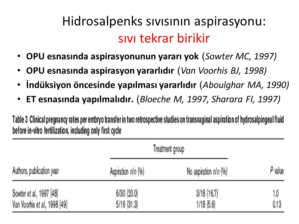 Hidrosalpenks sıvısının aspirasyonu: sıvı tekrar birikir