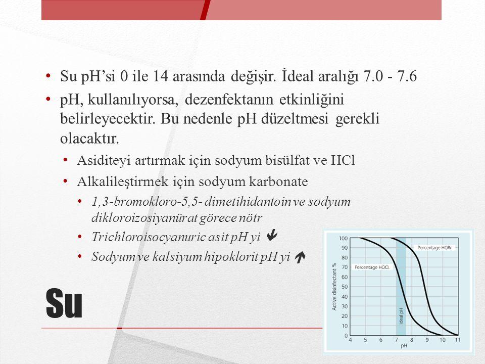 Su Su pH'si 0 ile 14 arasında değişir. İdeal aralığı 7.0 - 7.6