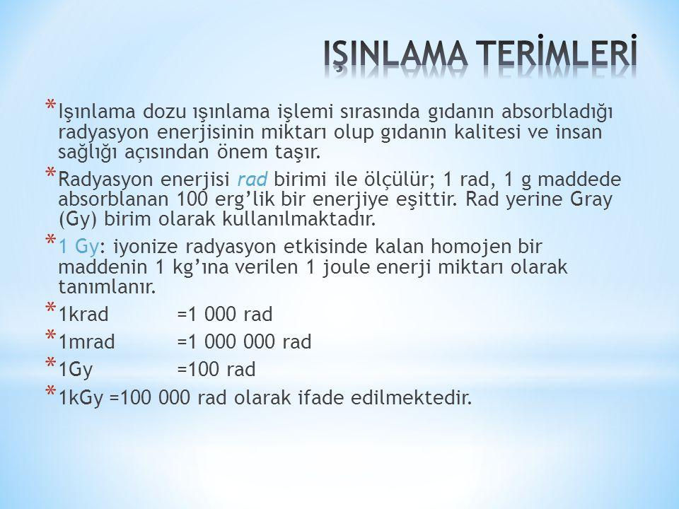 IŞINLAMA TERİMLERİ