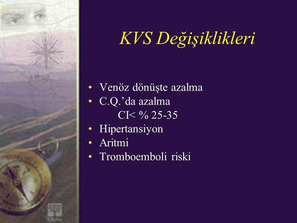 KVS Değişiklikleri Venöz dönüşte azalma C.Q.'da azalma CI< % 25-35
