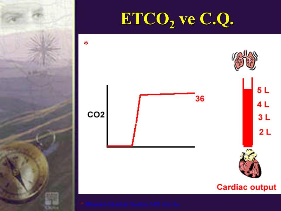 ETCO2 ve C.Q. * * Bhauani-Shankar Kodali, MD izni ile