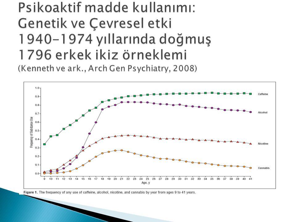 Psikoaktif madde kullanımı: Genetik ve Çevresel etki 1940-1974 yıllarında doğmuş 1796 erkek ikiz örneklemi (Kenneth ve ark., Arch Gen Psychiatry, 2008)