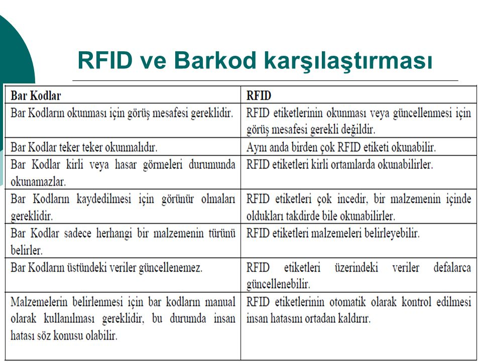 RFID ve Barkod karşılaştırması