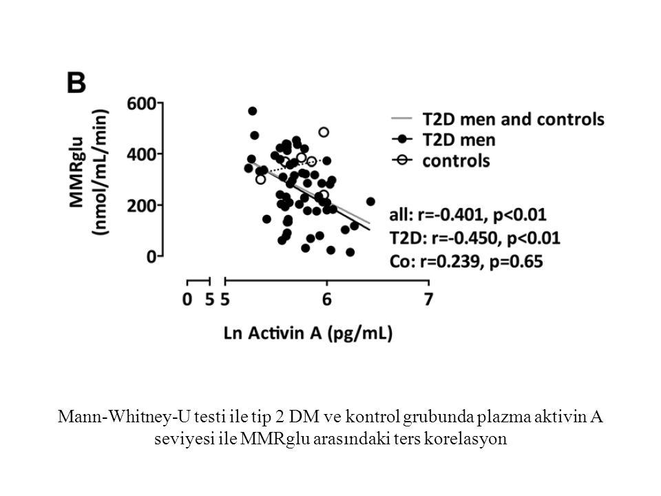 Mann-Whitney-U testi ile tip 2 DM ve kontrol grubunda plazma aktivin A seviyesi ile MMRglu arasındaki ters korelasyon