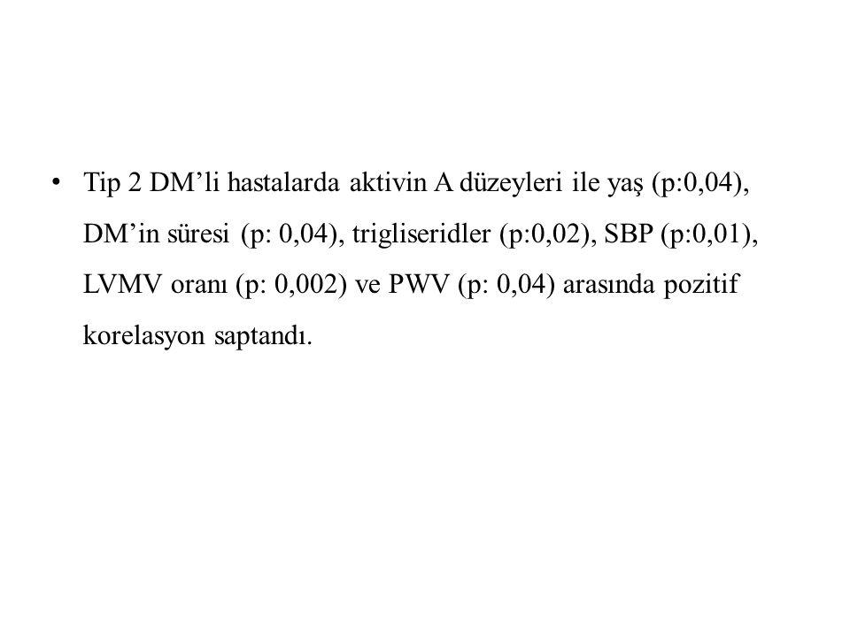 Tip 2 DM'li hastalarda aktivin A düzeyleri ile yaş (p:0,04), DM'in süresi (p: 0,04), trigliseridler (p:0,02), SBP (p:0,01), LVMV oranı (p: 0,002) ve PWV (p: 0,04) arasında pozitif korelasyon saptandı.