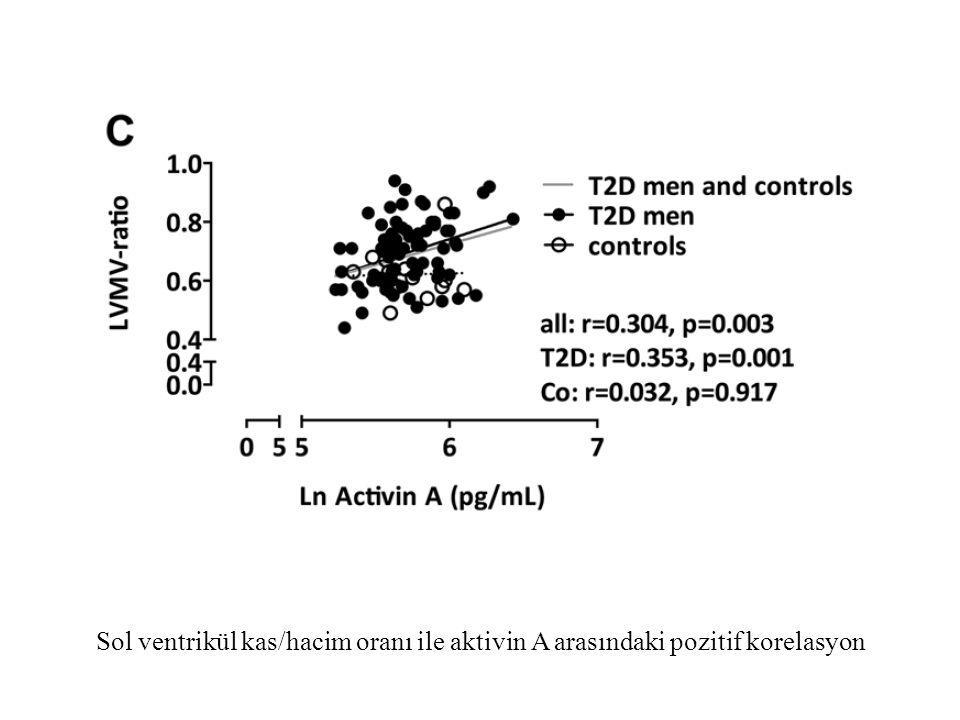 Sol ventrikül kas/hacim oranı ile aktivin A arasındaki pozitif korelasyon