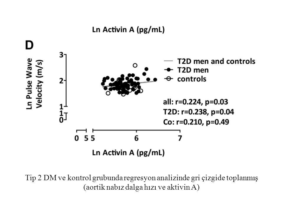 Tip 2 DM ve kontrol grubunda regresyon analizinde gri çizgide toplanmış (aortik nabız dalga hızı ve aktivin A)