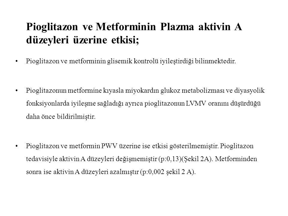Pioglitazon ve Metforminin Plazma aktivin A düzeyleri üzerine etkisi;