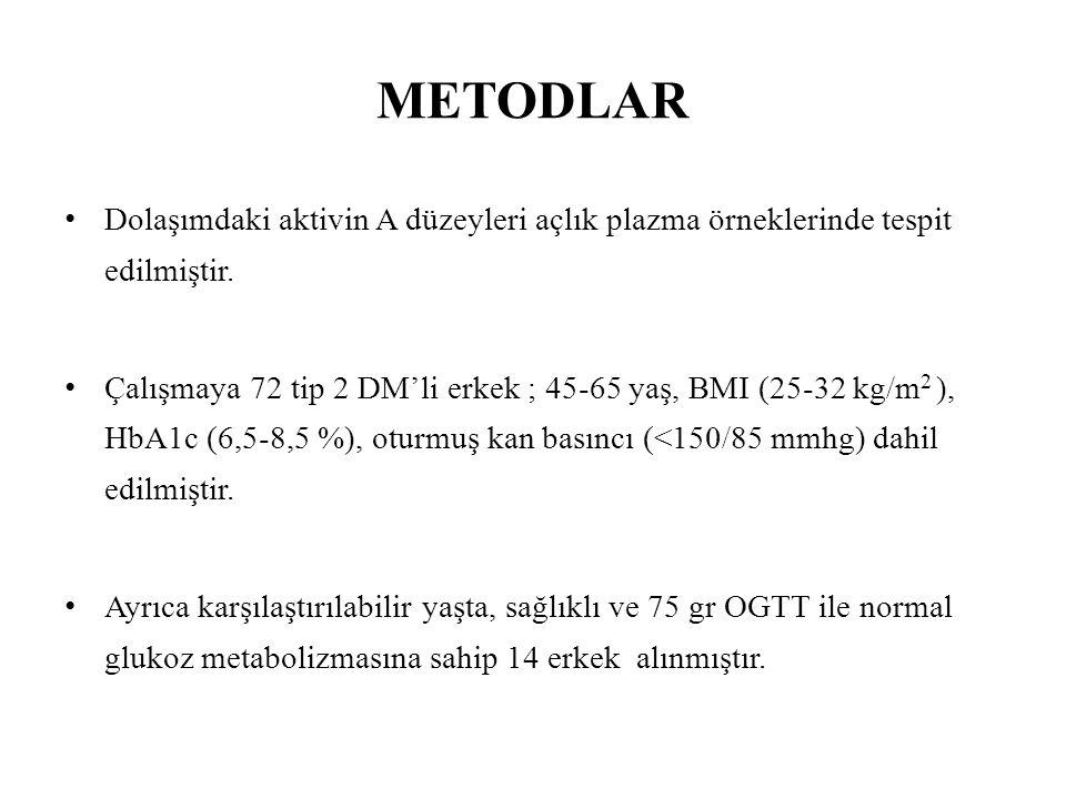 METODLAR Dolaşımdaki aktivin A düzeyleri açlık plazma örneklerinde tespit edilmiştir.