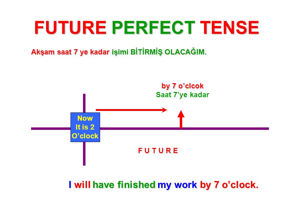 FUTURE PERFECT TENSE I will have finished my work by 7 o'clock.