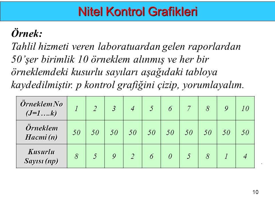 Nitel Kontrol Grafikleri