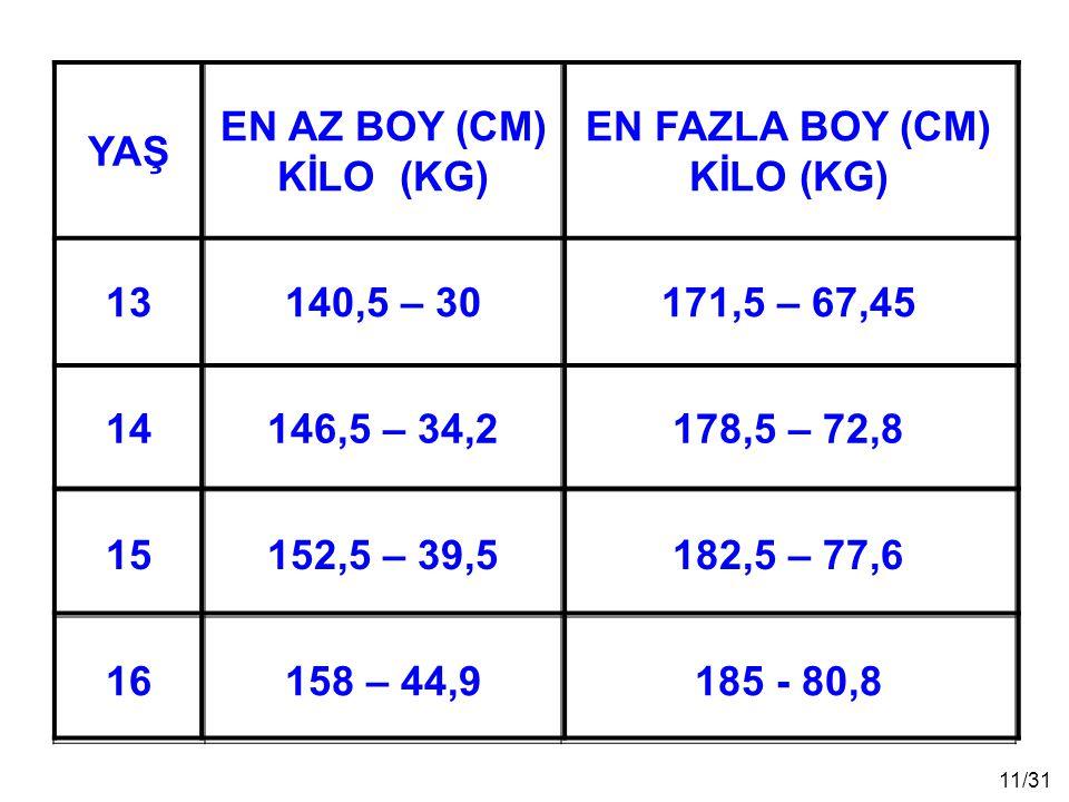 YAŞ EN AZ BOY (CM) KİLO (KG) EN FAZLA BOY (CM) KİLO (KG) 13. 140,5 – 30. 171,5 – 67,45. 14.