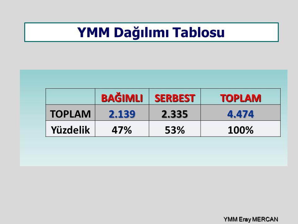 YMM Dağılımı Tablosu BAĞIMLI SERBEST TOPLAM 2.139 2.335 4.474 Yüzdelik