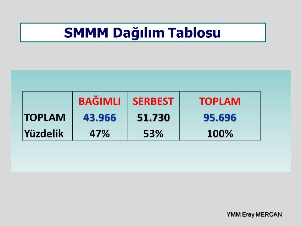 SMMM Dağılım Tablosu BAĞIMLI SERBEST TOPLAM 43.966 51.730 95.696
