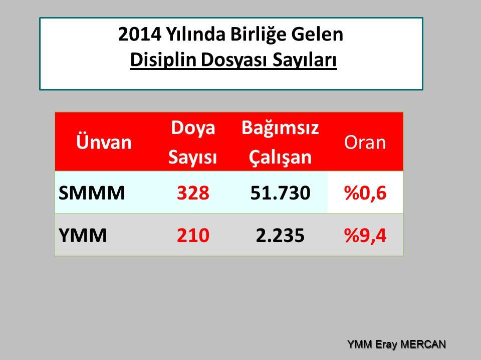 Disiplin Dosyası Sayıları