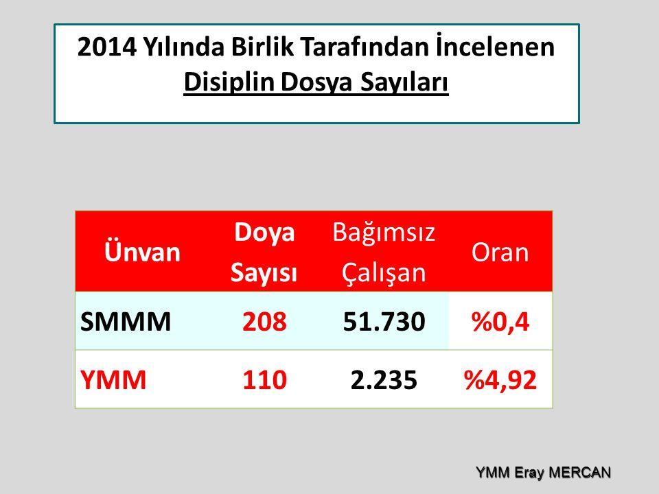 2014 Yılında Birlik Tarafından İncelenen Disiplin Dosya Sayıları