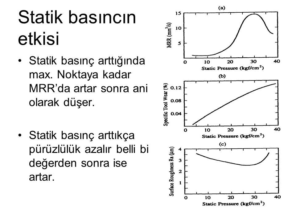 Statik basıncın etkisi