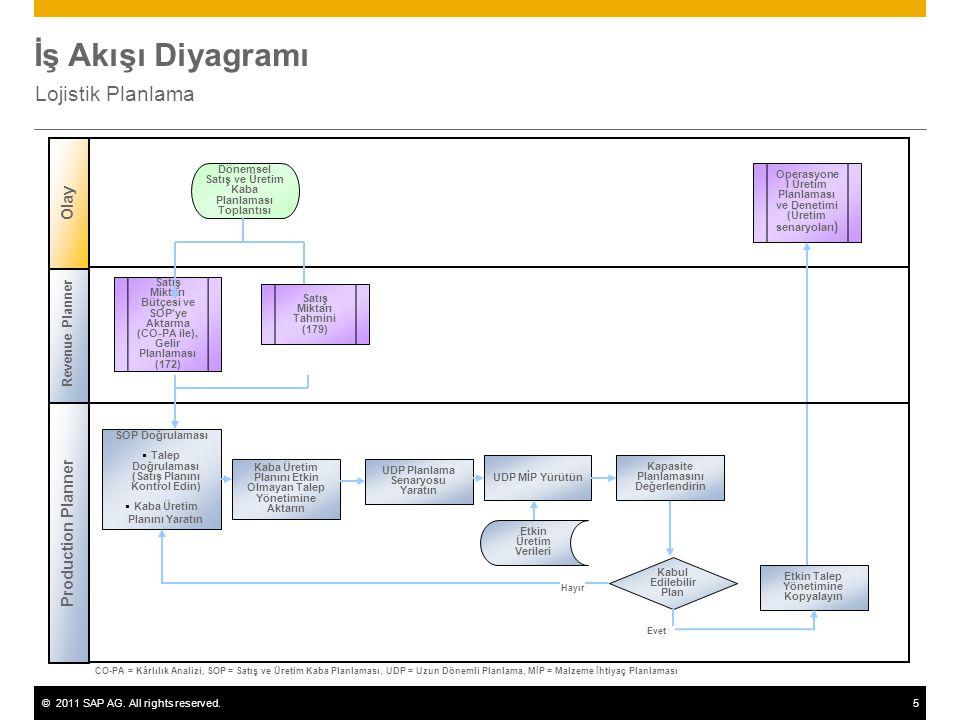 İş Akışı Diyagramı Lojistik Planlama Olay Production Planner