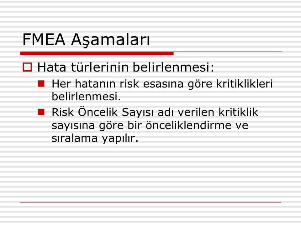 FMEA Aşamaları Hata türlerinin belirlenmesi: