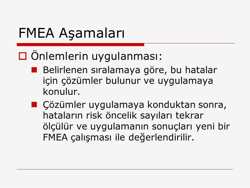 FMEA Aşamaları Önlemlerin uygulanması: