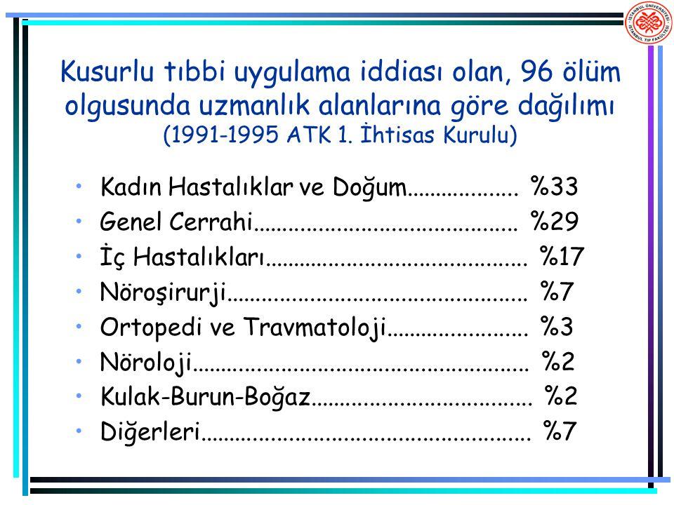 Kusurlu tıbbi uygulama iddiası olan, 96 ölüm olgusunda uzmanlık alanlarına göre dağılımı (1991-1995 ATK 1. İhtisas Kurulu)