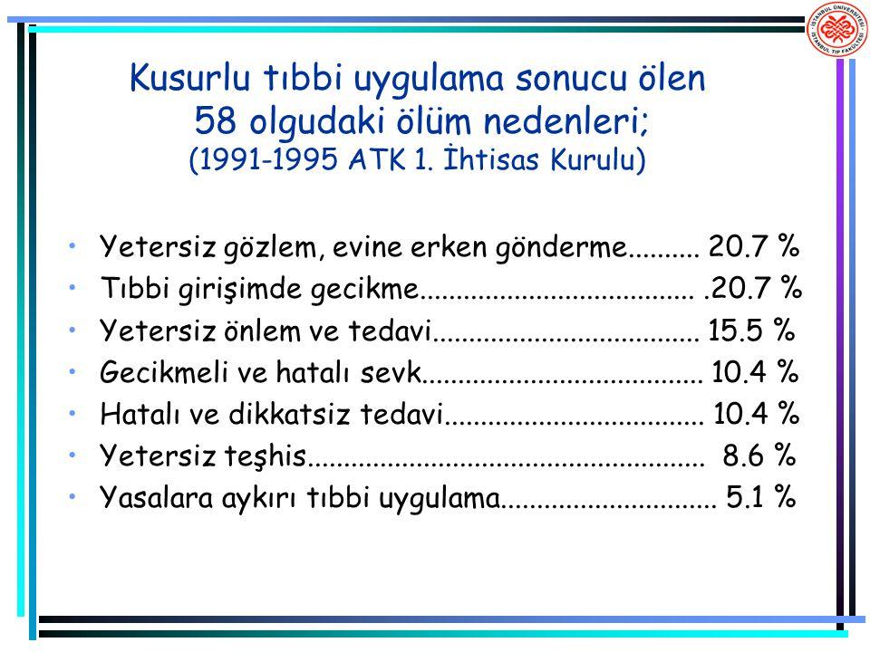 Kusurlu tıbbi uygulama sonucu ölen 58 olgudaki ölüm nedenleri; (1991-1995 ATK 1. İhtisas Kurulu)