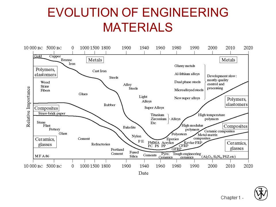 EVOLUTION OF ENGINEERING MATERIALS